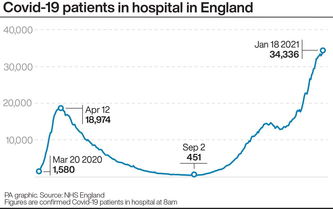 Covid-19 patients in hospital in England.