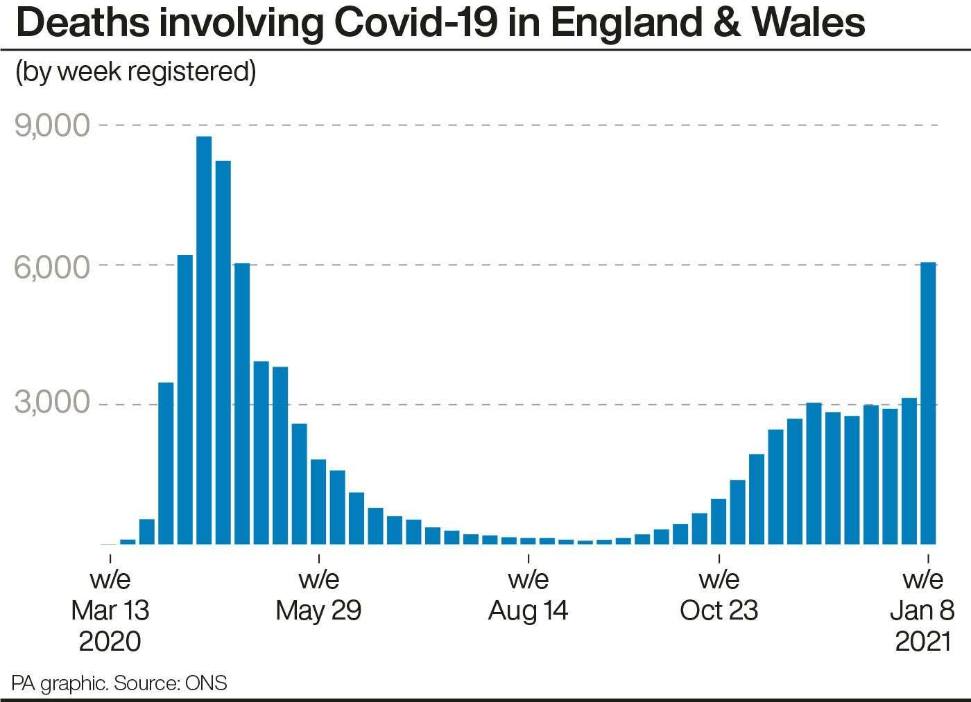 Deaths involving Covid-19 in England & Wales.
